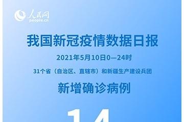 国家卫健委5月10日新增新冠肺炎确诊病例14例均为境外输入病例